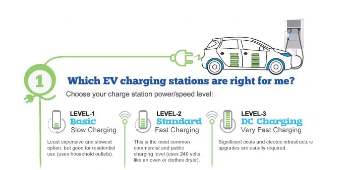 Level I Chargers Are Recommended For Home Charging